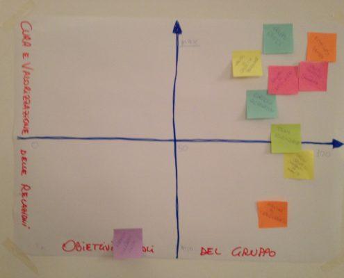 Diagramma relazioni-obiettivi - Laboratorio di facilitazione per gruppi favorire la partecipazione