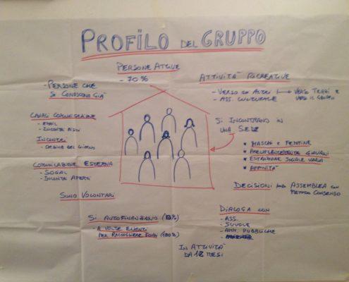 Profilo di gruppo - Laboratorio di facilitazione per gruppi favorire la partecipazione