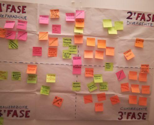 Mappa Processi Creativi Gruppi Efficaci 11-02-2018